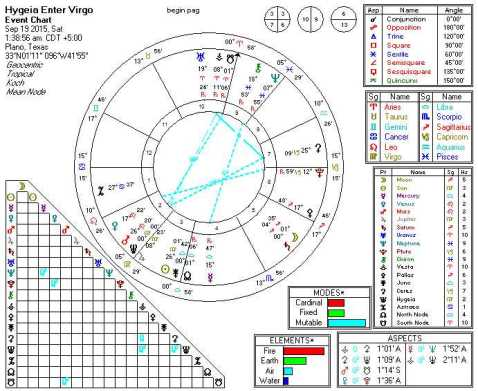 2015-09-19 Hygeia Enters Virgo (5th Harmonic)