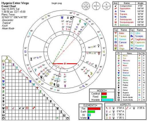 2015-09-19 Hygeia Enters Virgo