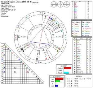 2016-03-31 Mercury Conjunct Uranus (Kite)