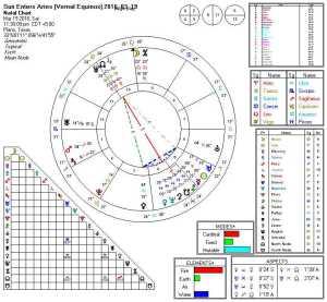 Sun Enters Aries (Vernal Equinox) 2016-03-19 (Focused Yod) Beginners