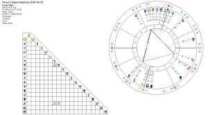 Venus Conjnct Neptune 2016-03-20 (Grand Fire Trine)